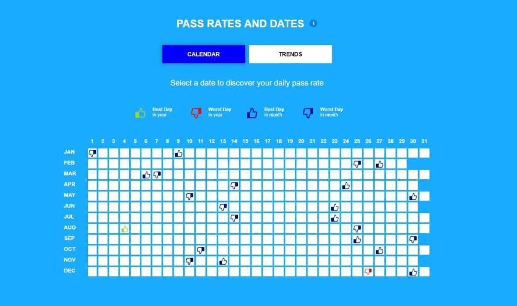 confused.com pass rates and dates