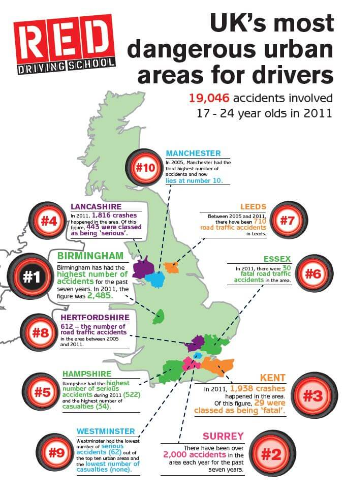 UK's most dangerous areas for drivers infographic